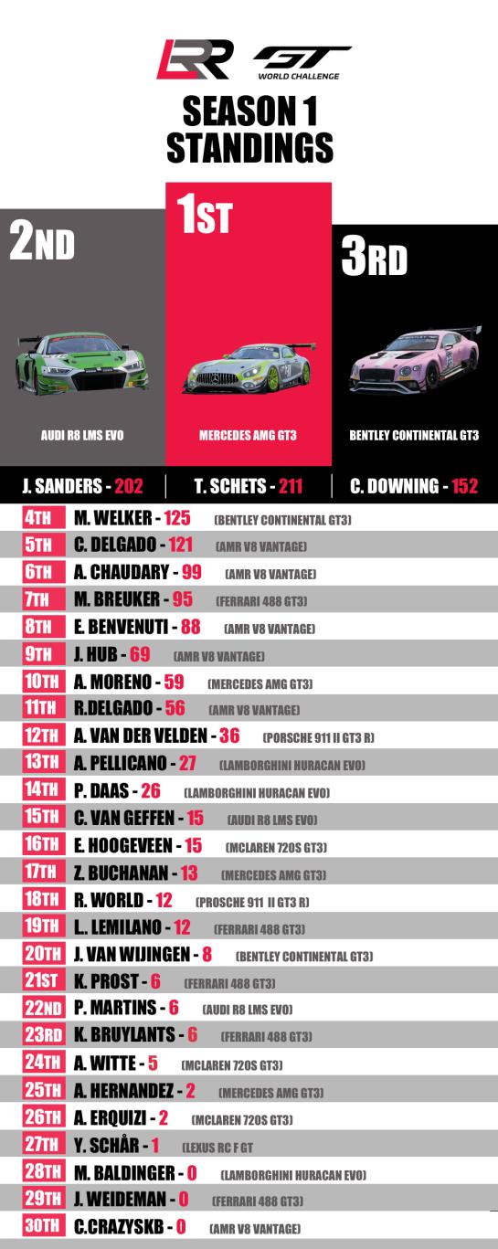 GT3 season 1 Results